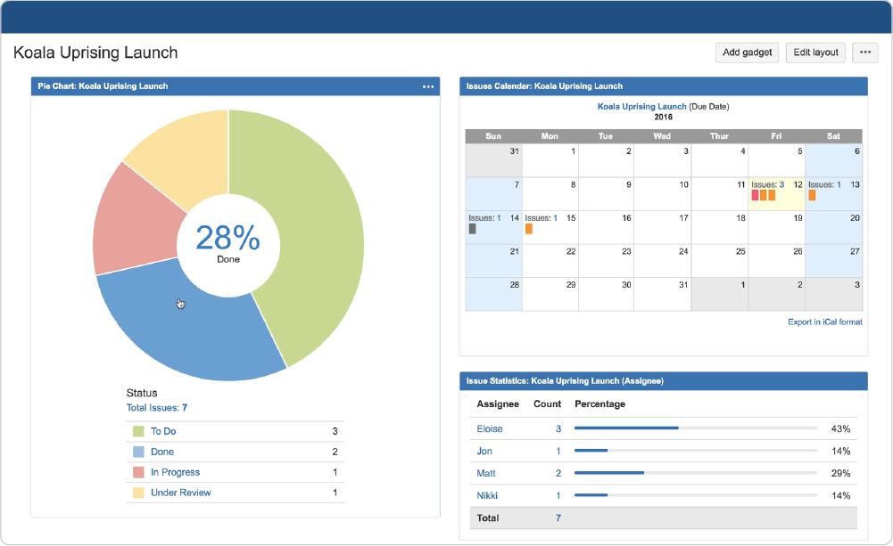 Jira Software Dashboard