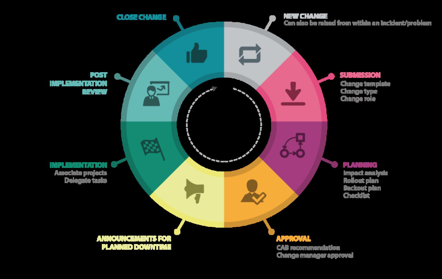 process flow diagram change management change management methods for successful evolution honicon  change management methods for