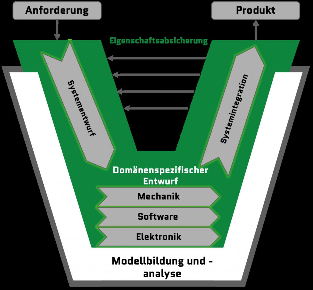 Schematische Darstellung des V-Modells