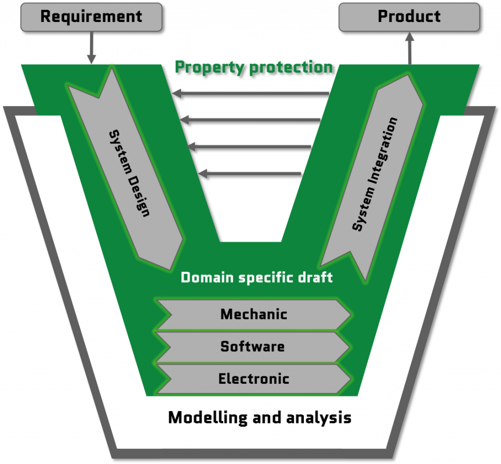 Development Processes: V-Model