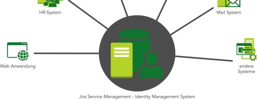 Identity Management Provisioning