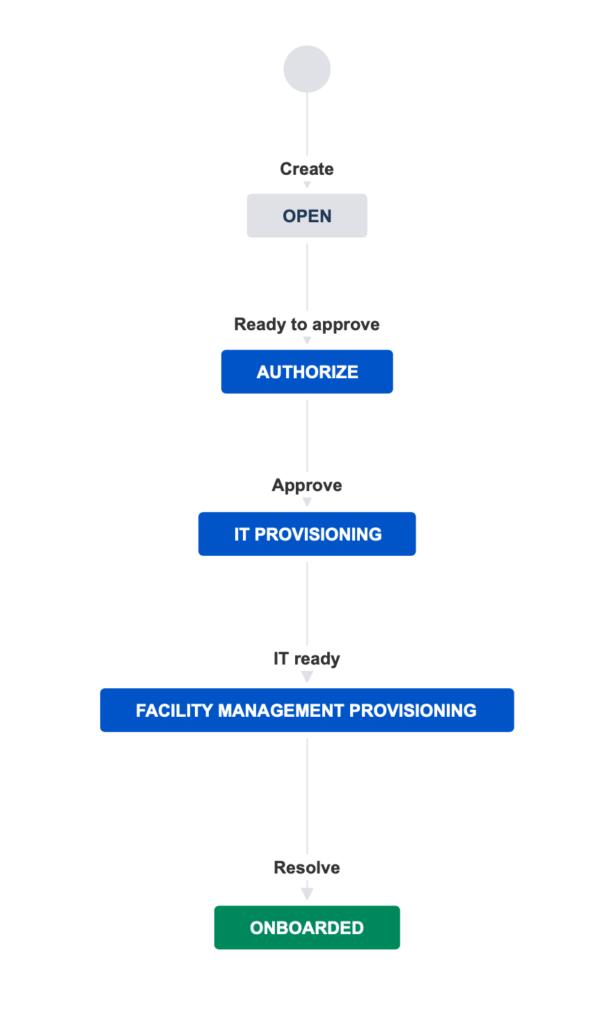 identity management processes